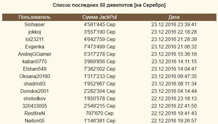 Rossiyada mashhur qimor